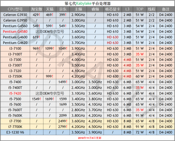 cpu性能排行及价格_i5cpu性能排行榜及价格高低
