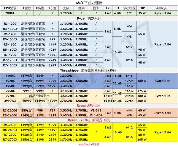 cpu排行天阶图_笔记本CPU 显卡排行天梯图