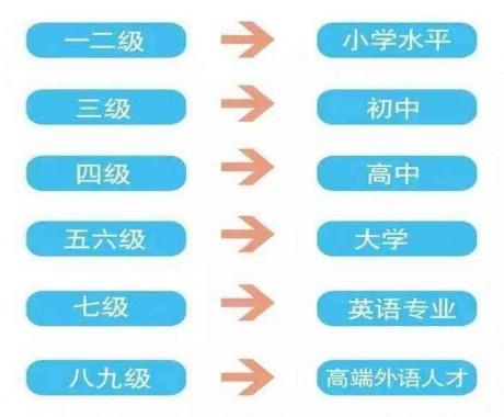 英语能力等级量表是什么 英语能力等级量表怎么划分